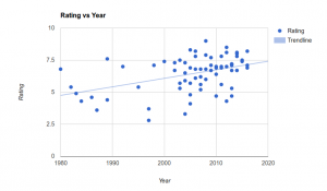 ratings over time
